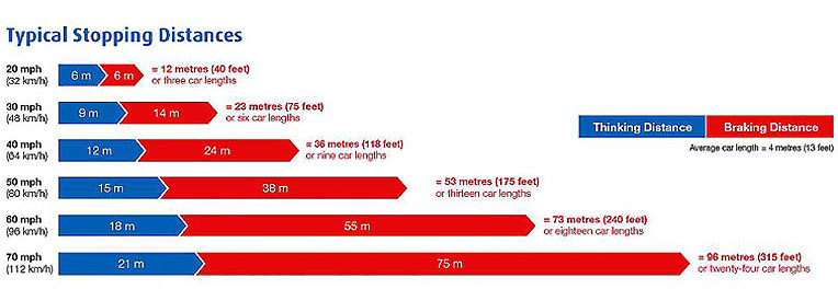 Stopping distances graphic